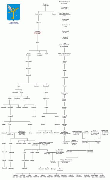 Норд родовое дерево баланова никифора федоровича купить